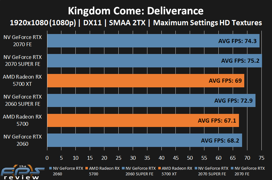 AMD Radeon RX 5700 XT and RX 5700 Kingdom Come: Deliverance Performance at 1080p