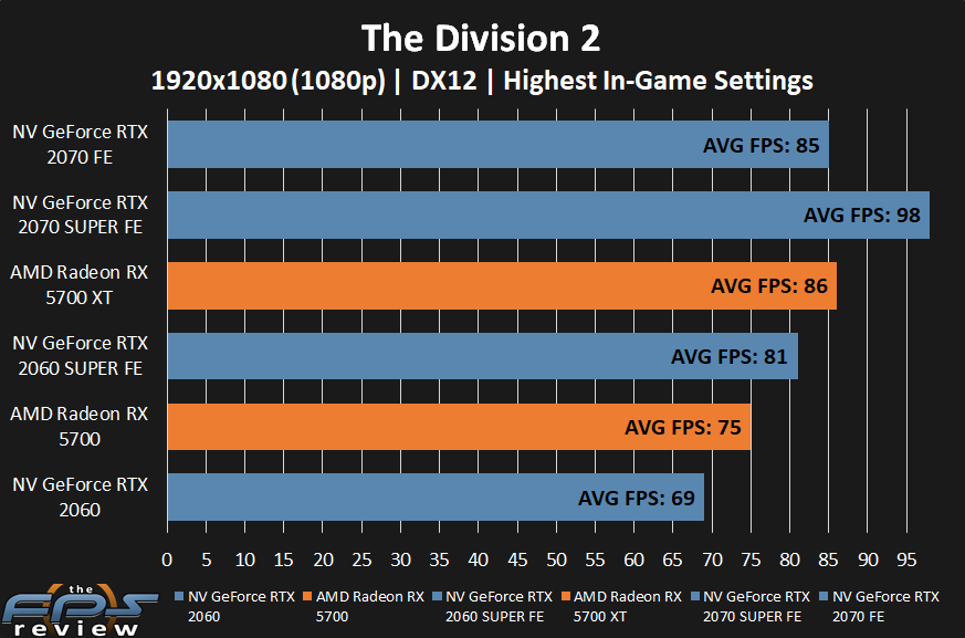 AMD Radeon RX 5700 XT and RX 5700 The Division 2 Performance at 1080p
