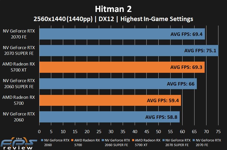 AMD Radeon RX 5700 XT and RX 5700 Hitman 2 Performance at 1440p