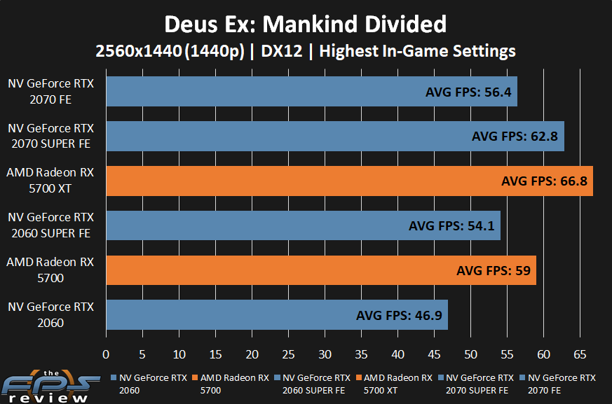 AMD Radeon RX 5700 XT and RX 5700 Deus Ex: Mankind Divided Performance at 1440p