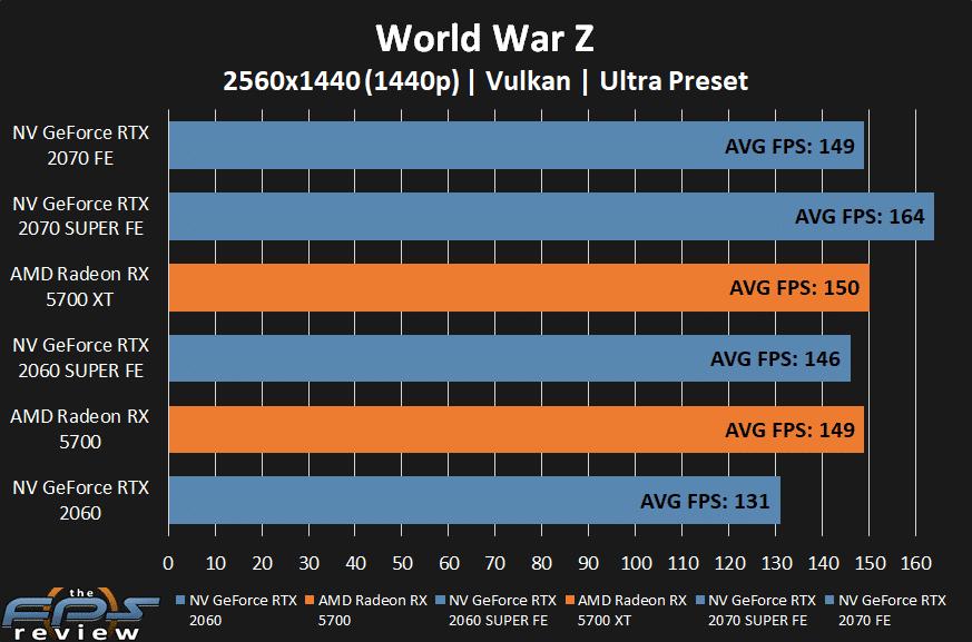 AMD Radeon RX 5700 XT and RX 5700 World War Z at 1440p