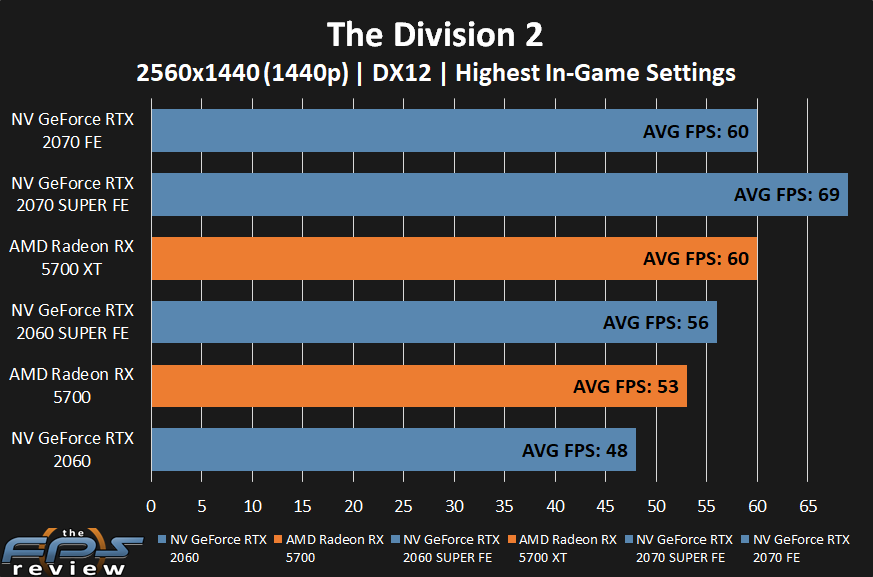 AMD Radeon RX 5700 XT and RX 5700 The Division 2 Performance at 1440p