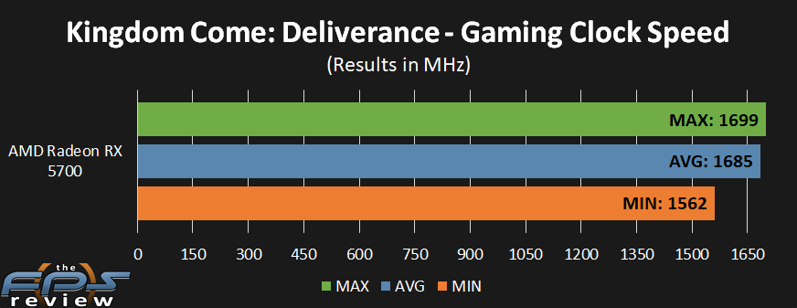 AMD Radeon RX 5700 GPU Clock performance