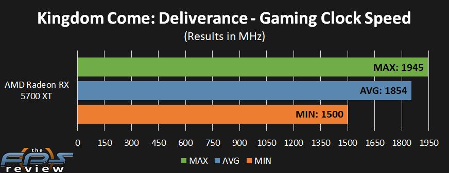 AMD Radeon RX 5700 XT GPU Clock performance