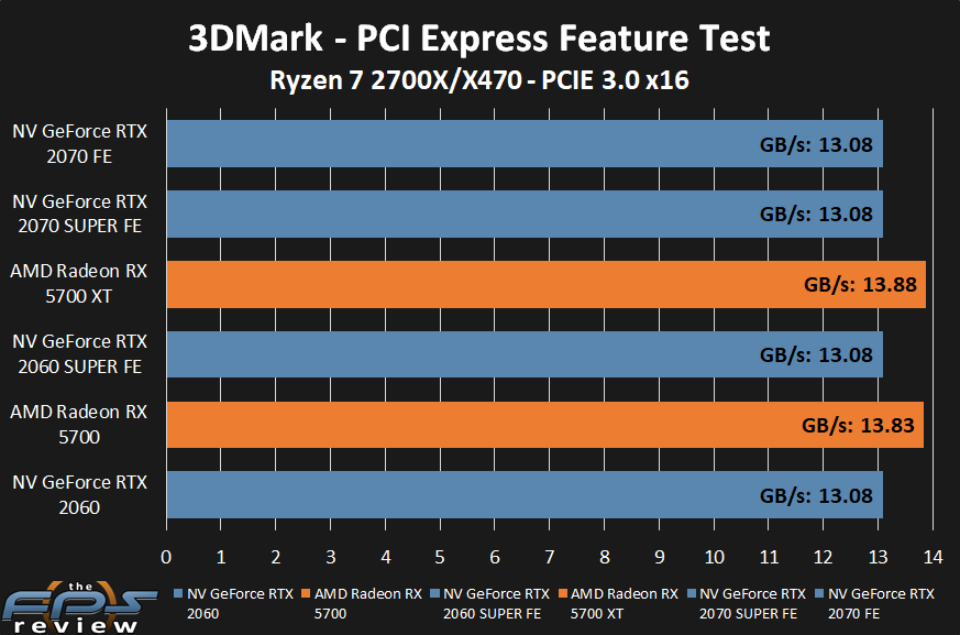 AMD Radeon RX 5700 XT and RX 5700 PCI-E 3.0 Performance
