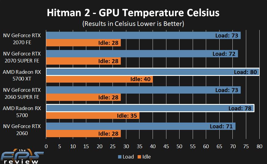 AMD Radeon RX 5700 XT and RX 5700 Temperatures
