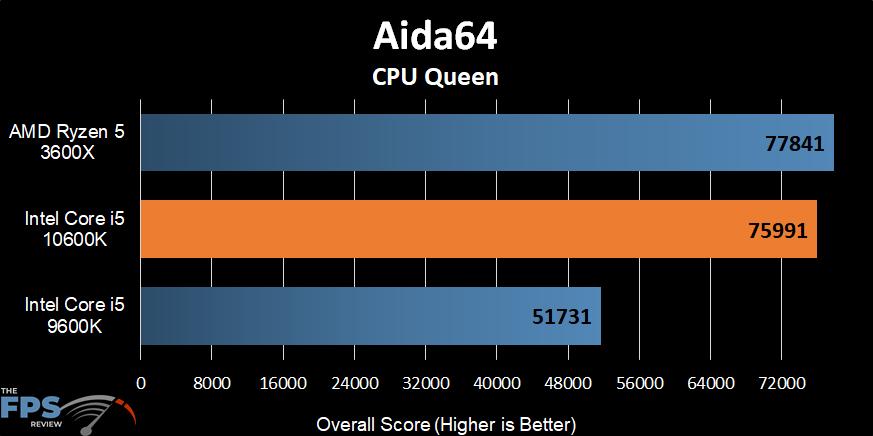 Intel Core i5-10600K Aida64 CPU Queen