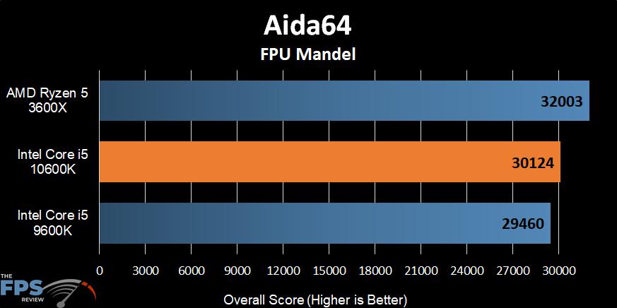 Intel Core i5-10600K Aida64 FPU Mandel
