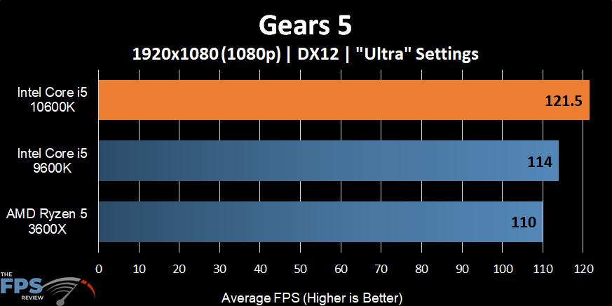 Intel Core i5-10600K Gears 5