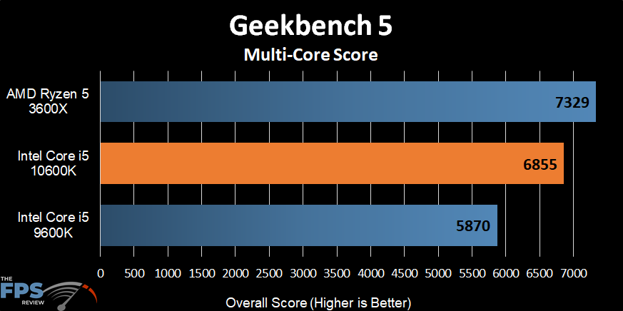 Intel Core i5-10600K Geekbench 5 Multi-Core Score