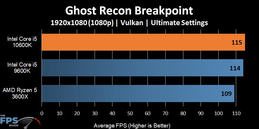 Intel Core i5-10600K Ghost Recon Breakpoint