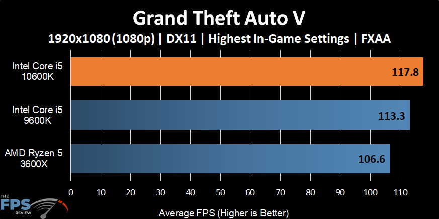 Intel Core i5-10600K Grand Theft Auto V