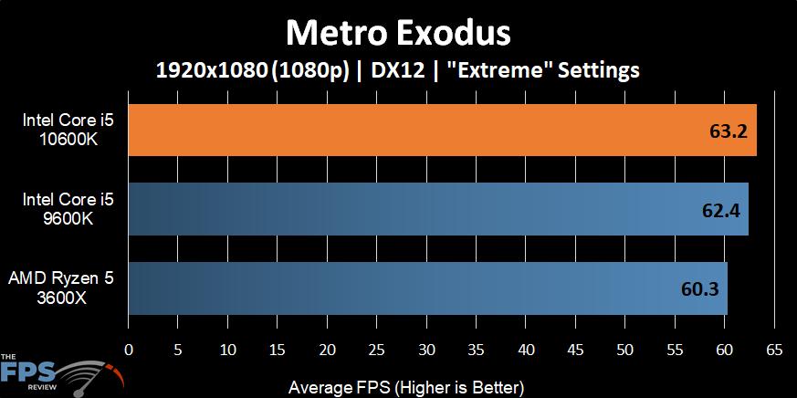 Intel Core i5-10600K Metro Exodus
