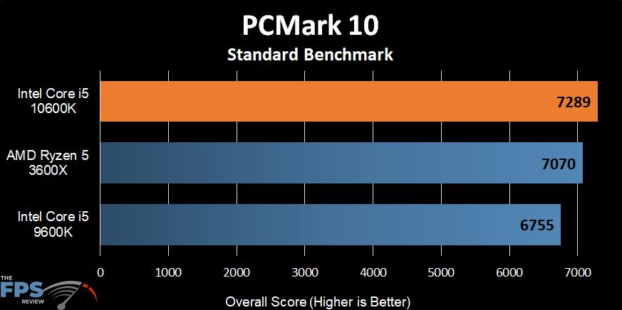 Intel Core i5-10600K PCMark 10 Benchmark