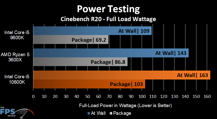 Intel Core i5-10600K Power Testing