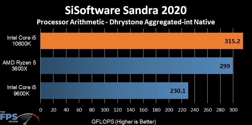 Intel Core i5-10600K SiSoftware Sandra 2020 Dhrystone