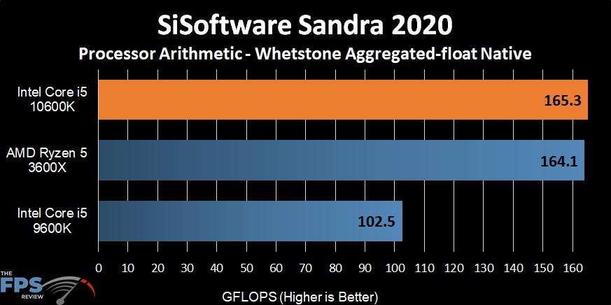Intel Core i5-10600K Whetstone