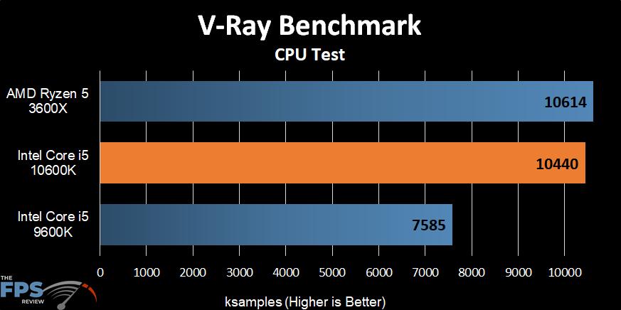 Intel Core i5-10600K V-Ray Benchmark