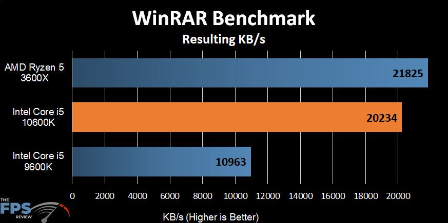 Intel Core i5-10600K WinRAR Benchmark