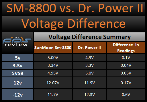 SunMoon SM-8800 versus Thermaltake Dr. Power II Voltage Difference Table