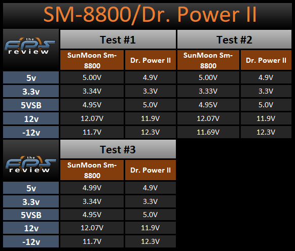SunMoon SM-8800 versus Thermaltake Dr. Power II Load Testing Voltage Results Table
