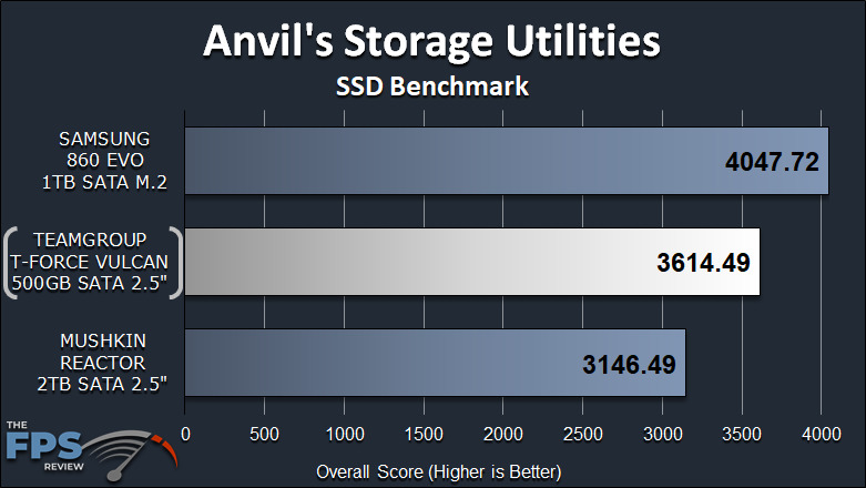 TeamGroup T-Force Vulcan 500GB SSD Anvil Storage Utilities SSD Benchmark Graph