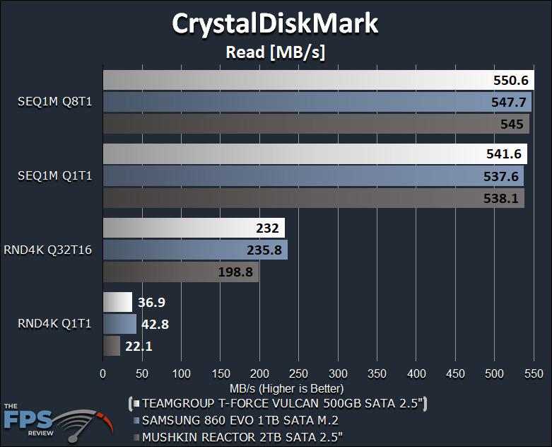 TeamGroup T-Force Vulcan 500GB SSD CrystalDiskMark Read Graph