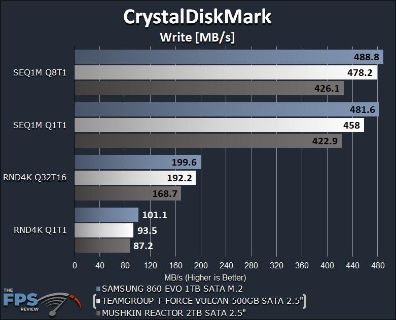 TeamGroup T-Force Vulcan 500GB SSD CrystalDiskMark Write Graph