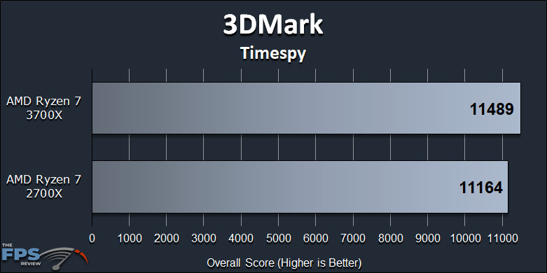 Ryzen 7 2700X vs Ryzen 7 3700X Performance Review 3DMark Timespy Graph