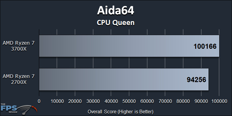 Ryzen 7 2700X vs Ryzen 7 3700X Performance Review Aida64 CPU Queen Graph