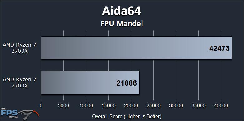Ryzen 7 2700X vs Ryzen 7 3700X Performance Review Aida64 FPU Mandel Graph