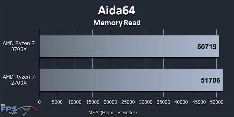 Ryzen 7 2700X vs Ryzen 7 3700X Performance Review Aida64 Memory Read Graph