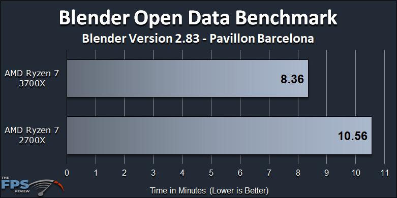 Ryzen 7 2700X vs Ryzen 7 3700X Performance Review Blender Benchmark Pavillon Barcelona Graph