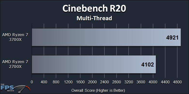 Ryzen 7 2700X vs Ryzen 7 3700X Performance Review Cinebench R20 Multi-Thread Graph