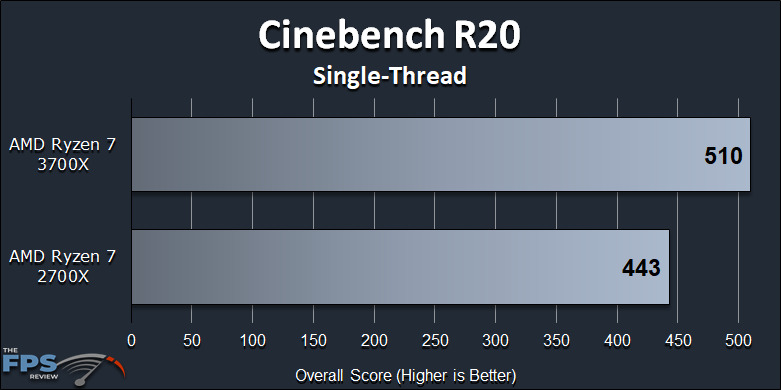 Ryzen 7 2700X vs Ryzen 7 3700X Performance Review Cinebench R20 Single-Thread Graph