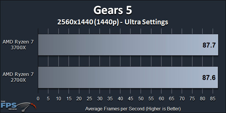 Ryzen 7 2700X vs Ryzen 7 3700X Performance Review Gears 5 1440p Benchmark Graph
