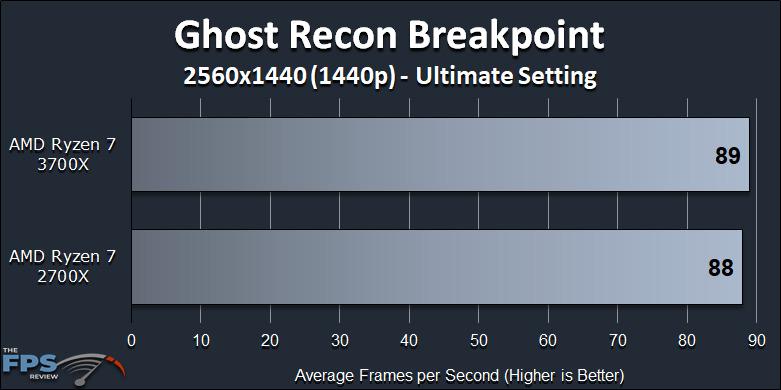 Ryzen 7 2700X vs Ryzen 7 3700X Performance Review Ghost Recon Breakpoint 1440p Benchmark Graph