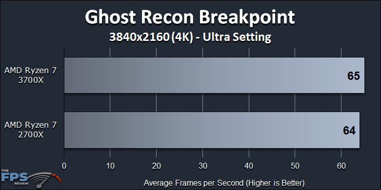 Ryzen 7 2700X vs Ryzen 7 3700X Performance Review Ghost Recon Breakpoint 4K Benchmark Graph