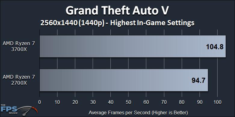 Ryzen 7 2700X vs Ryzen 7 3700X Performance Review Grand Theft Auto V 1440p Benchmark Graph