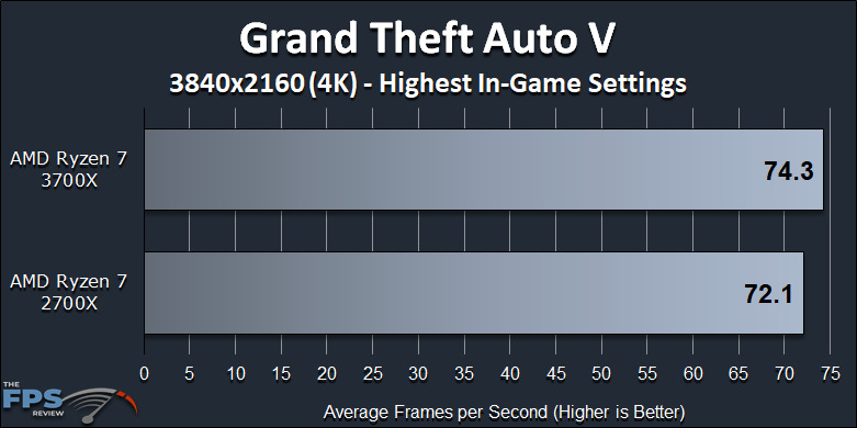 Ryzen 7 2700X vs Ryzen 7 3700X Performance Review Grand Theft Auto V 4K Benchmark Graph