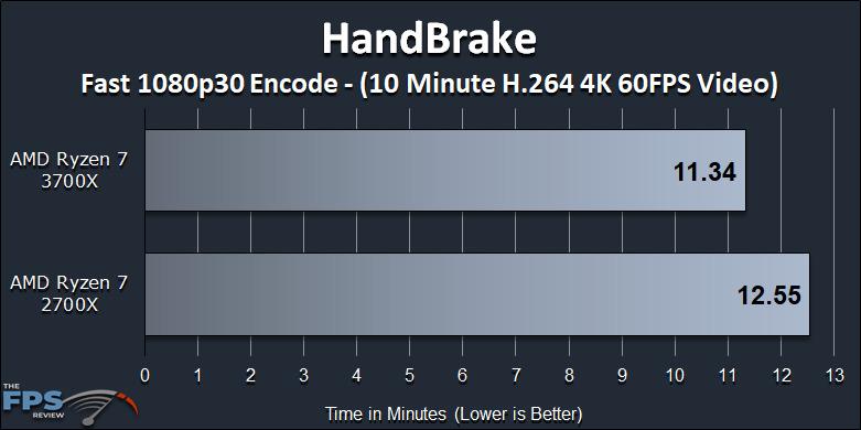 Ryzen 7 2700X vs Ryzen 7 3700X Performance Review HandBrake Benchmark Graph