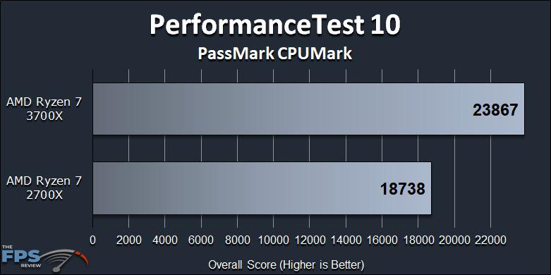 Ryzen 7 2700X vs Ryzen 7 3700X Performance Review PerformanceTest 10 PassMark CPUMark Graph