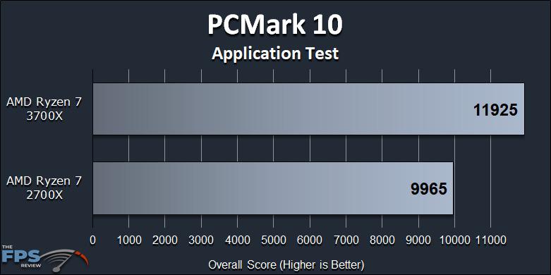 Ryzen 7 2700X vs Ryzen 7 3700X Performance Review Application Test Graph