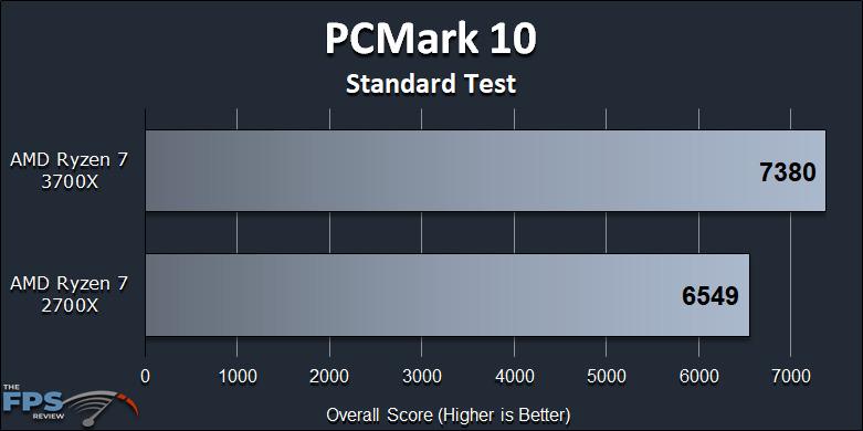 Ryzen 7 2700X vs Ryzen 7 3700X Performance Review PCMark 10 Standard Test Graph