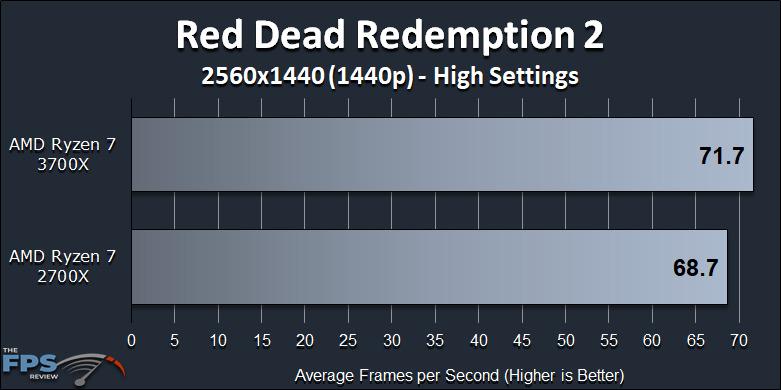 Ryzen 7 2700X vs Ryzen 7 3700X Performance Review Red Dead Redemption 2 1440p Benchmark Graph