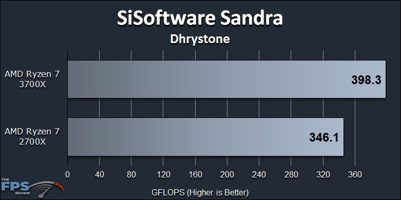 Ryzen 7 2700X vs Ryzen 7 3700X Performance Review SiSoft Sandra Dhrystone Graph