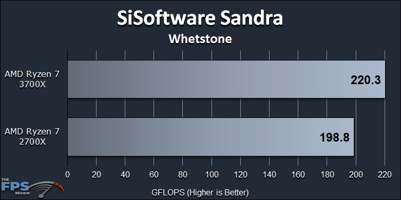 Ryzen 7 2700X vs Ryzen 7 3700X Performance Review SiSoft Sandra Whetstone Graph