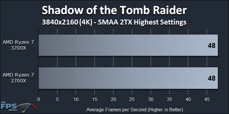 Ryzen 7 2700X vs Ryzen 7 3700X Performance Review Shadow of the Tomb Raider 4K Benchmark Graph