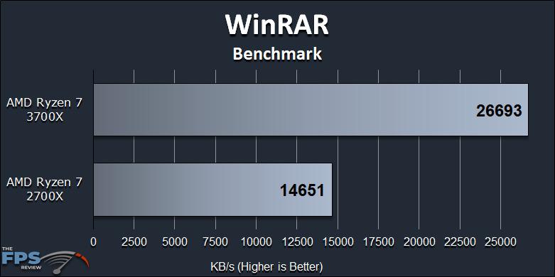 Ryzen 7 2700X vs Ryzen 7 3700X Performance Review WinRAR Benchmark Graph