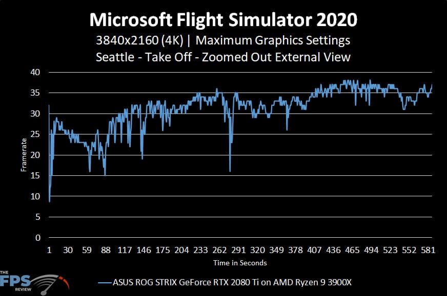 Microsoft Flight Simulator 2020 4K Maximum Graphics Settings Seattle Take Off Zoomed Out External View Graph Performance